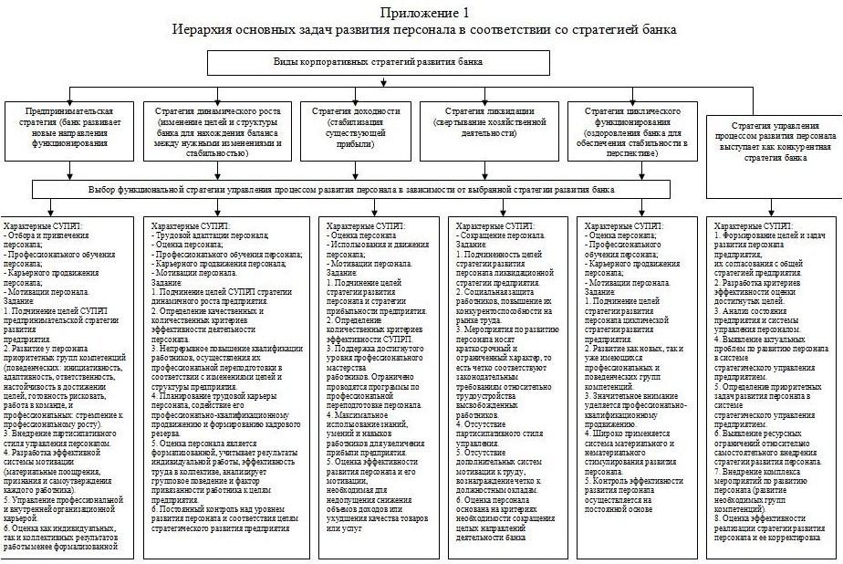 Приложение 1 Иерархия основных задач развития персонала в соответствии со стратегией банка