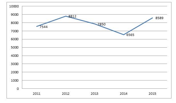 Динамика количества малых предприятий по Свердловской области за период с 2011 по 2015 год, в шт.