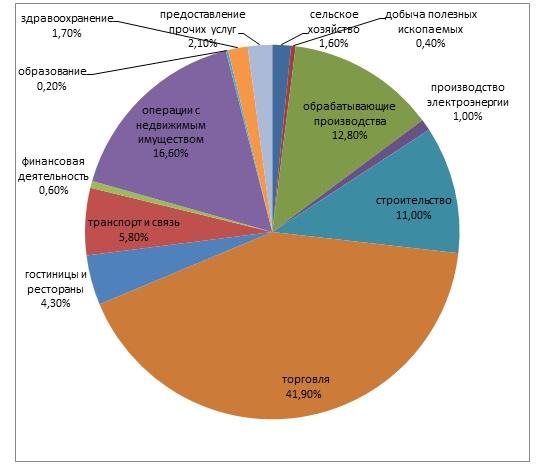 Структура субъектов МСП по видам экономической деятельности в Свердловской области в 2015 году
