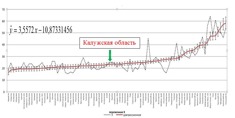 Уровень заработной платы по всем регионам РФ