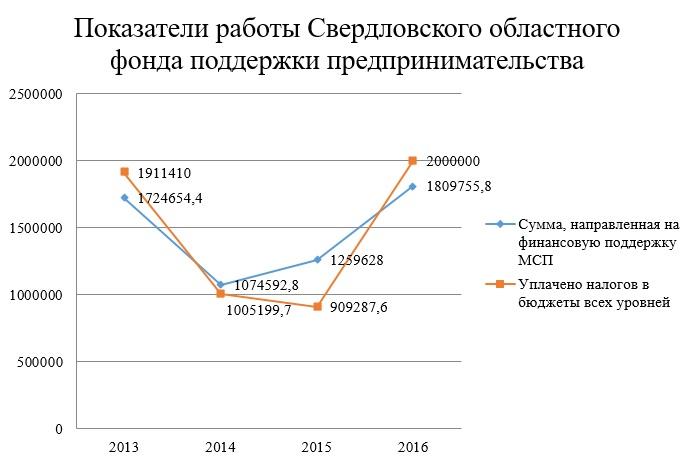 Показатели работы Свердловского областного фонда поддержки предпринимательства (тыс. руб.)