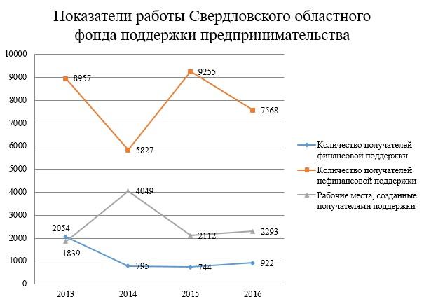 Показатели работы Свердловского областного фонда поддержки предпринимательства (в единицах)