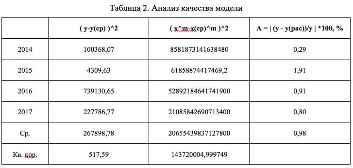 Таблица 2. Анализ качества модели