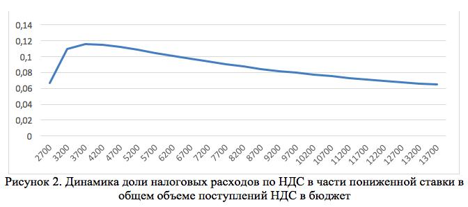 Рисунок 2. Динамика доли налоговых расходов по НДС в части пониженной ставки в общем объеме поступлений НДС в бюджет